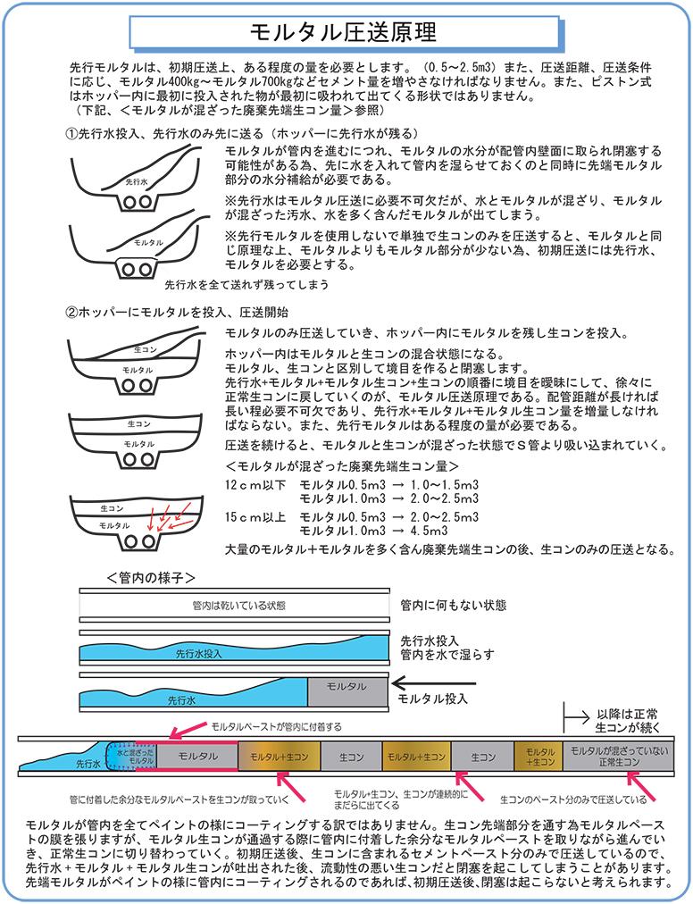 モルタル圧送原理.eps